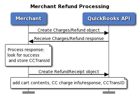 qbpayments/docs/workflows/Merchant_Refund_Processing.png
