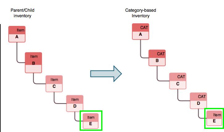 qbo/docs/develop/tutorials/MigrateChildOnly.png