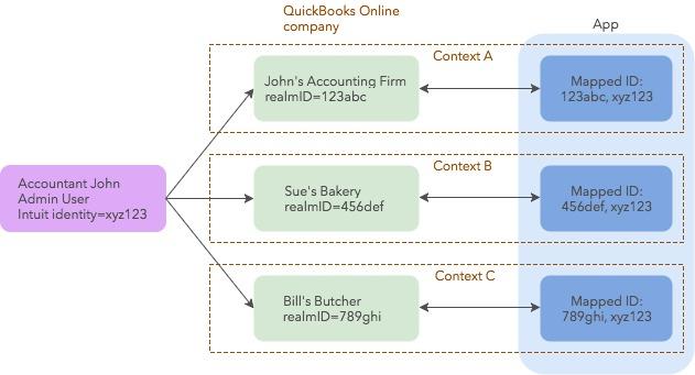 qbo/docs/develop/tutorials/Multi-Connections.jpg