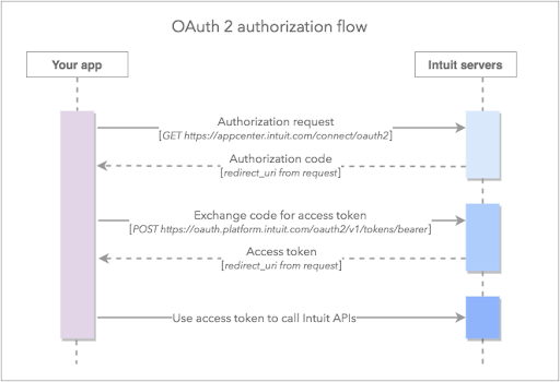 qbo/docs/develop/authentication-and-authorization/oauth2-flow-diagram.png