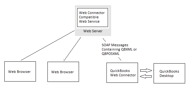 Get started with QuickBooks web connector